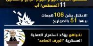 عدوان غزة 2014.. تسلسل أحداث اليوم الرابع والثلاثين